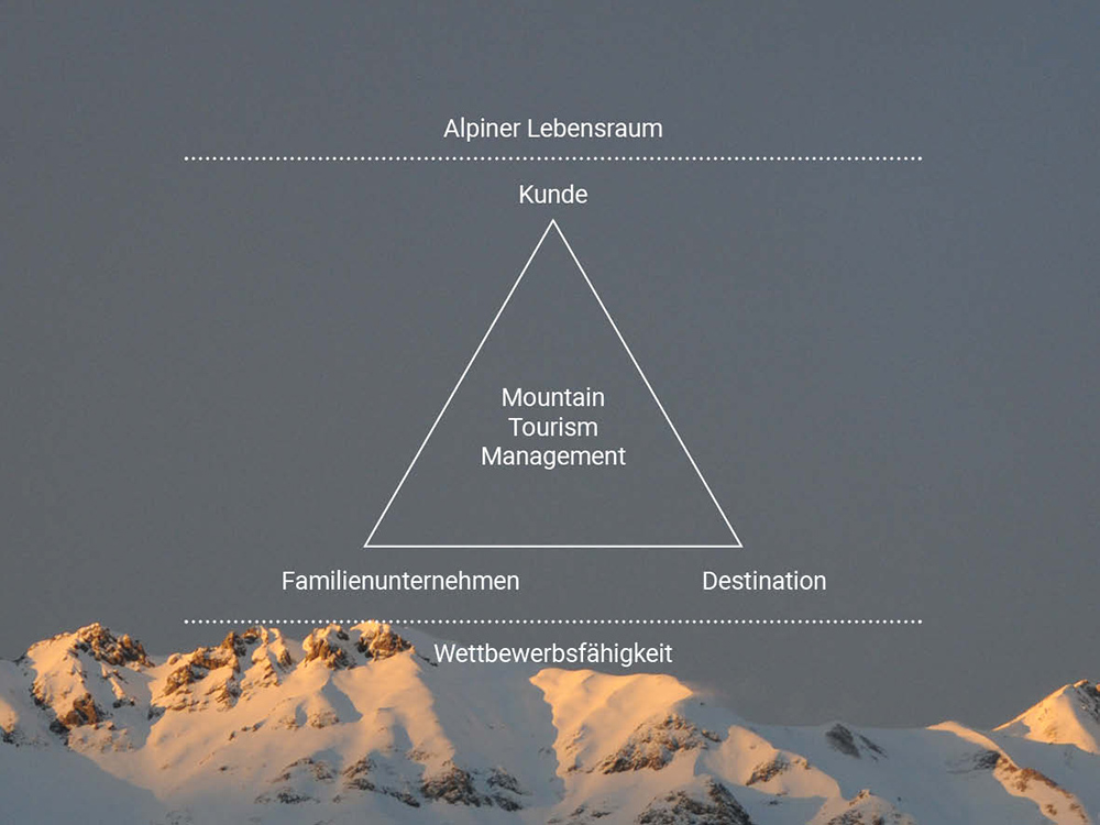 Mountain Tourism Management